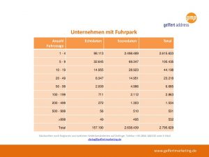 Uebersicht Unternehmen mit Furhpark
