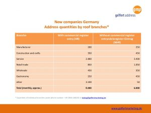 New Companies by roof branches
